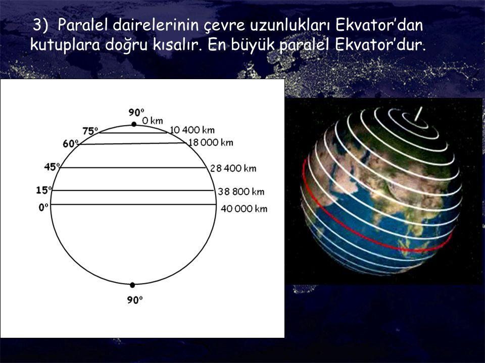 3) Paralel dairelerinin çevre uzunlukları Ekvator'dan kutuplara doğru kısalır. En büyük paralel Ekvator'dur.