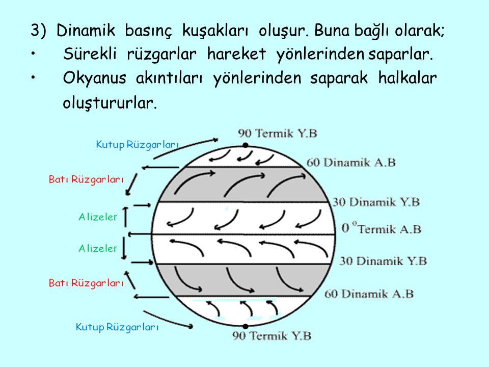 3) Dinamik basınç kuşakları oluşur. Buna bağlı olarak; •Sürekli rüzgarlar hareket yönlerinden saparlar. •Okyanus akıntıları yönlerinden saparak halkal