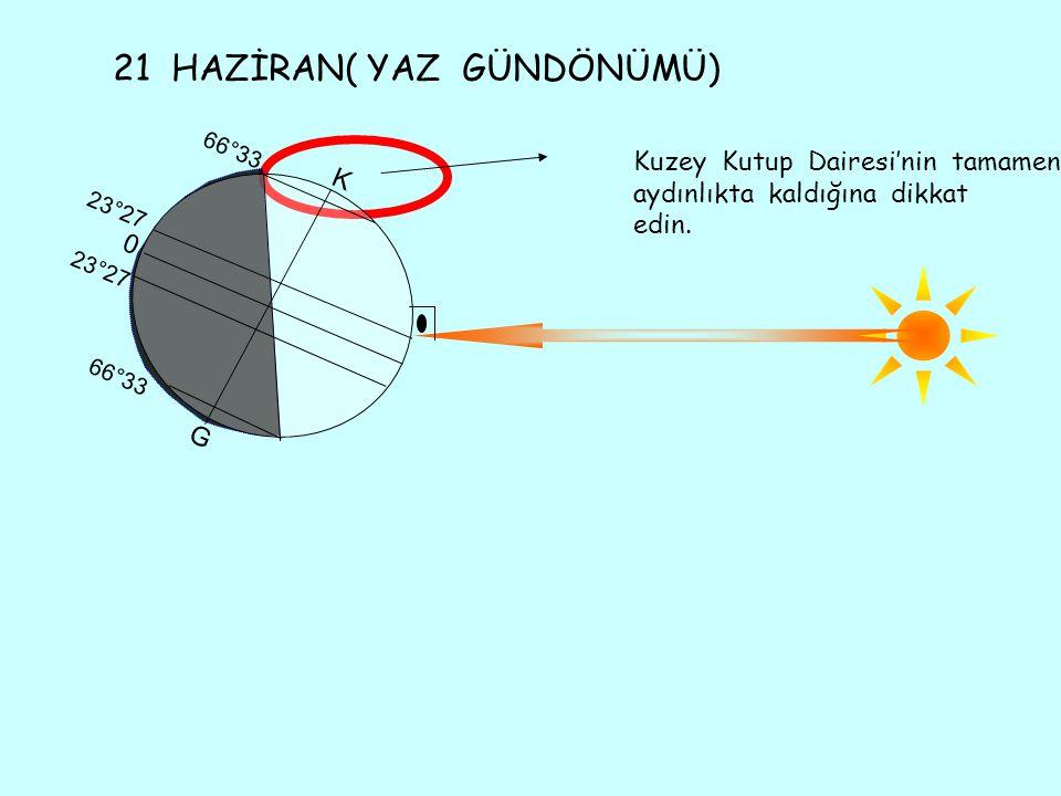 21 HAZİRAN( YAZ GÜNDÖNÜMÜ) Kuzey Kutup Dairesi'nin tamamen aydınlıkta kaldığına dikkat edin. G 66°33 23°27 66°33 K 0