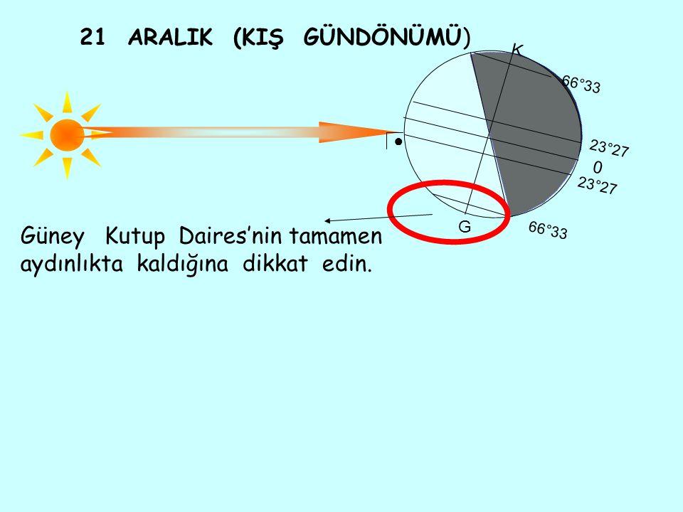 Güney Kutup Daires'nin tamamen aydınlıkta kaldığına dikkat edin. 21 ARALIK (KIŞ GÜNDÖNÜMÜ) K 66°33 23°27 66°33 0 G ●