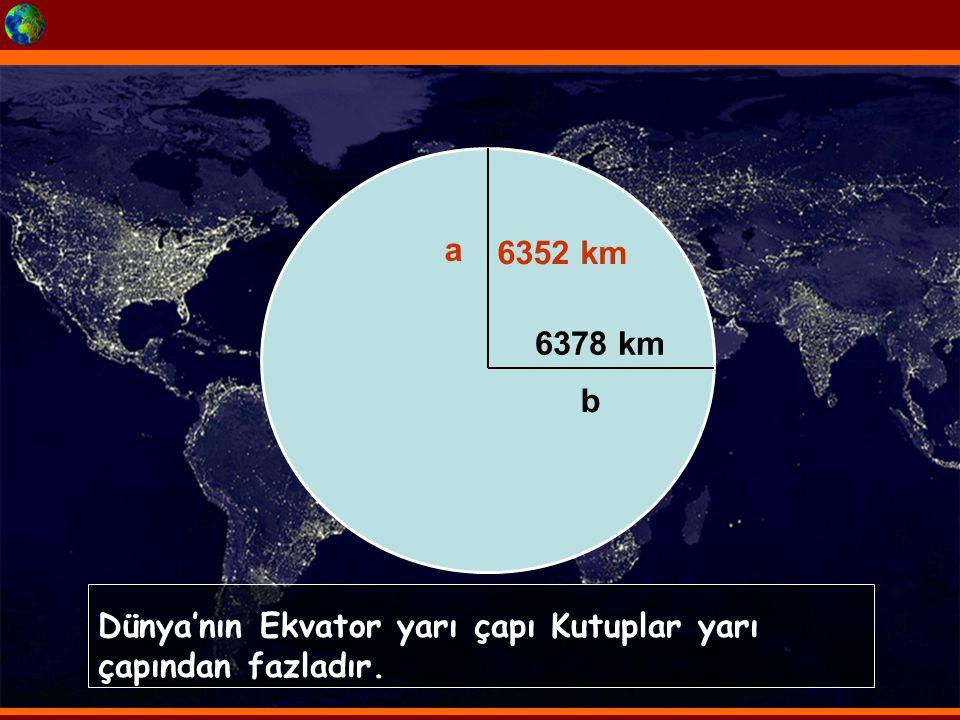 Dünya'nın Ekvator yarı çapı Kutuplar yarı çapından fazladır. a b 6352 km 6378 km