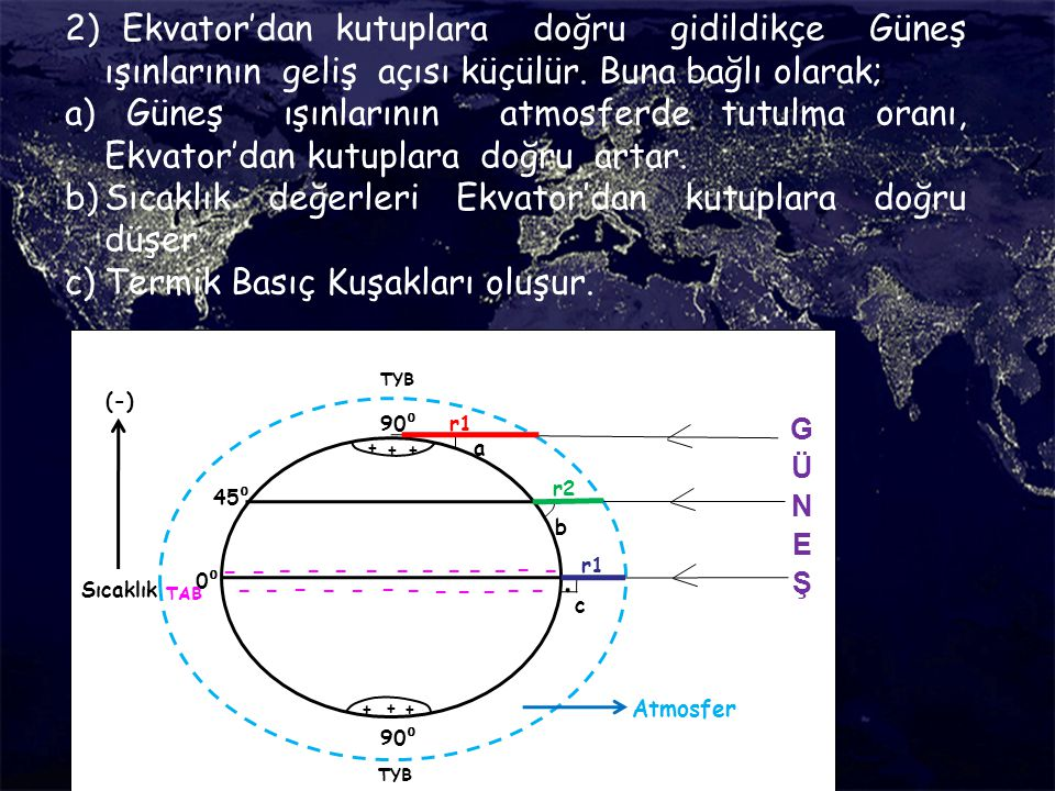 2) Ekvator'dan kutuplara doğru gidildikçe Güneş ışınlarının geliş açısı küçülür. Buna bağlı olarak; a) Güneş ışınlarının atmosferde tutulma oranı, Ekv