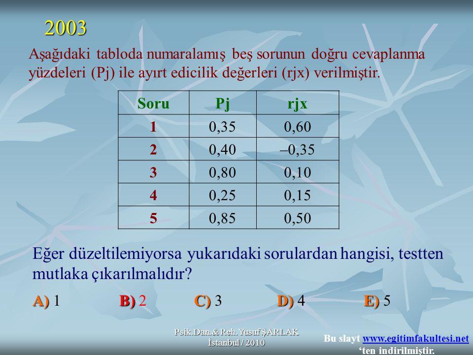 Psik.Dan.& Reh.Yusuf ŞARLAK İstanbul / 2010 Eğer düzeltilemiyorsa yukarıdaki sorulardan hangisi, testten mutlaka çıkarılmalıdır? A)B)C) D) E) A) 1 B)