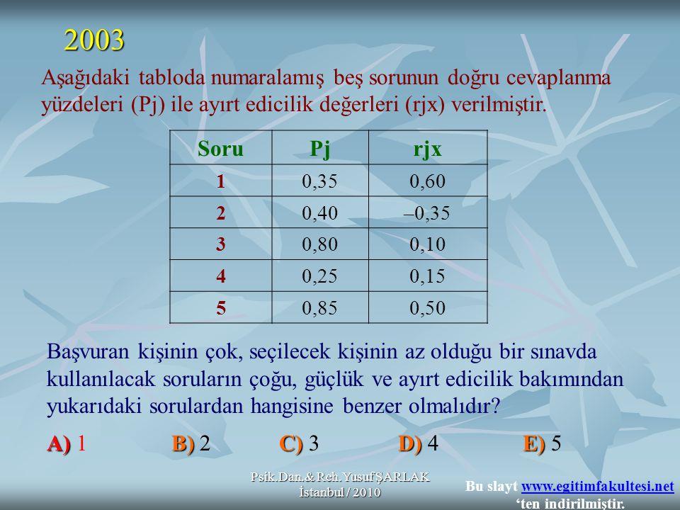 Psik.Dan.& Reh.Yusuf ŞARLAK İstanbul / 2010 Başvuran kişinin çok, seçilecek kişinin az olduğu bir sınavda kullanılacak soruların çoğu, güçlük ve ayırt