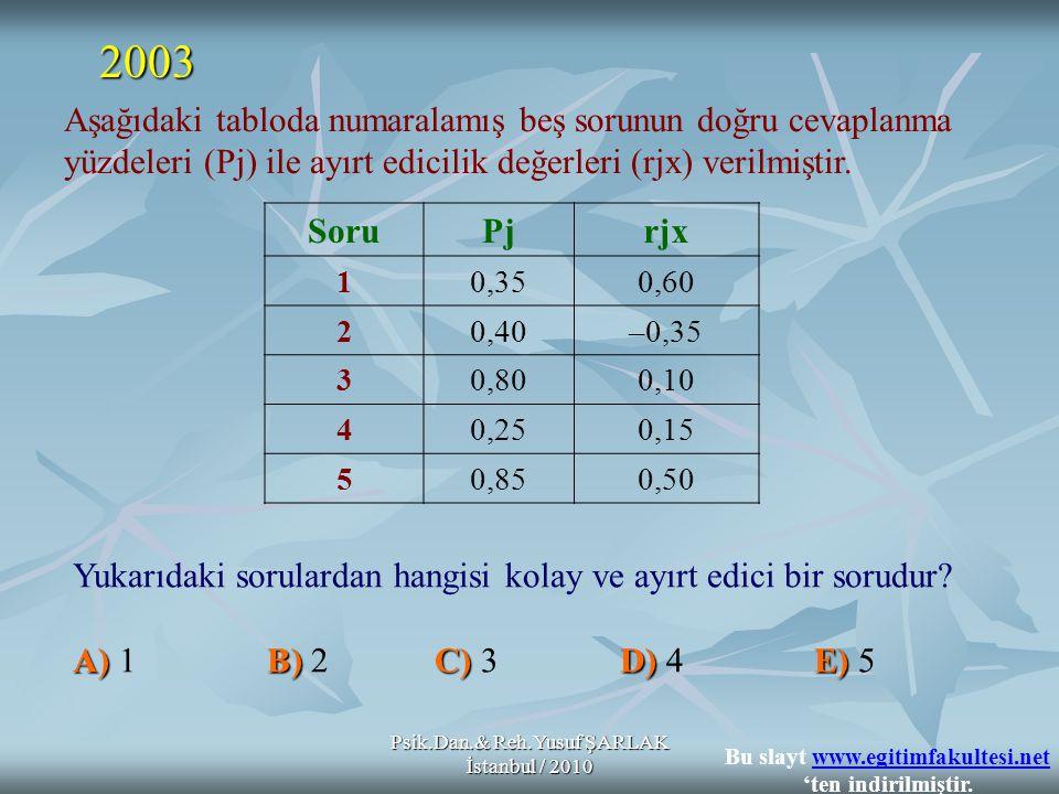 Psik.Dan.& Reh.Yusuf ŞARLAK İstanbul / 2010 Yukarıdaki sorulardan hangisi kolay ve ayırt edici bir sorudur? A)B)C) D) E) A) 1 B) 2 C) 3 D) 4 E) 5 2003