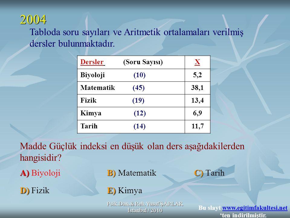 Psik.Dan.& Reh.Yusuf ŞARLAK İstanbul / 2010 A)B)C) D)E) Madde Güçlük indeksi en düşük olan ders aşağıdakilerden hangisidir? A) BiyolojiB) MatematikC)