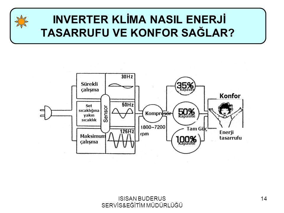 ISISAN BUDERUS SERVİS&EĞİTİM MÜDÜRLÜĞÜ 14 INVERTER KLİMA NASIL ENERJİ TASARRUFU VE KONFOR SAĞLAR.