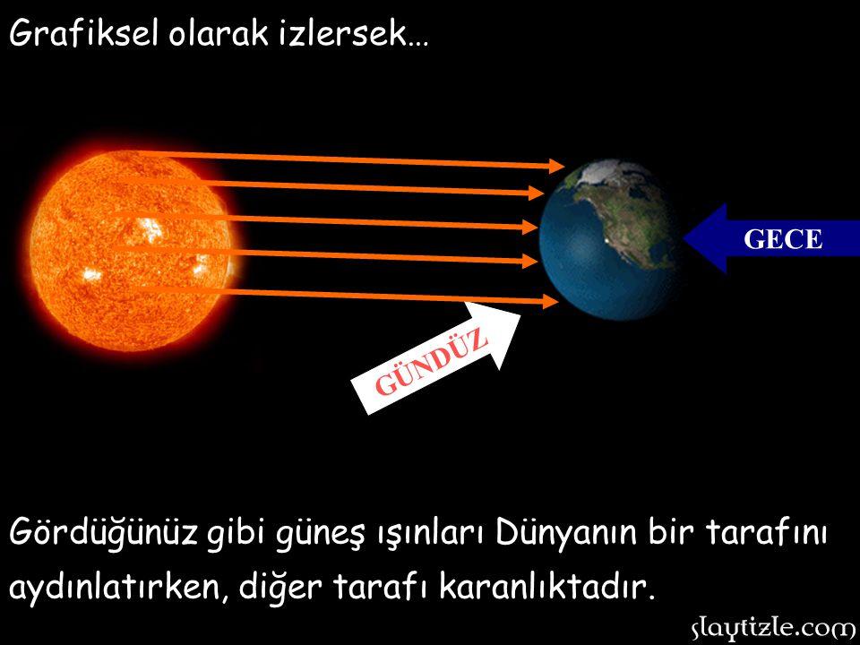 Dünyamız kendi etrafında dönerken bir yüzü güneşi görürken; Dünyamız kendi etrafında dönerken bir yüzü güneşi görürken; GÜNDÜZ Arka kısmı güneşi görme