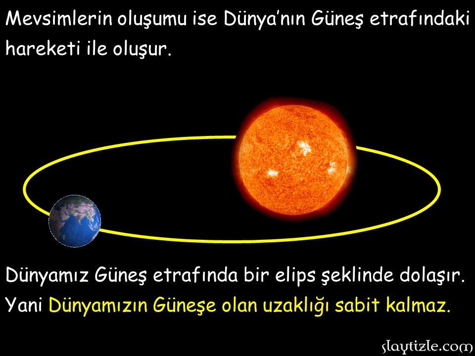 Grafiksel olarak izlersek… Grafiksel olarak izlersek… GÜNDÜZ GECE Gördüğünüz gibi güneş ışınları Dünyanın bir tarafını aydınlatırken, diğer tarafı kar