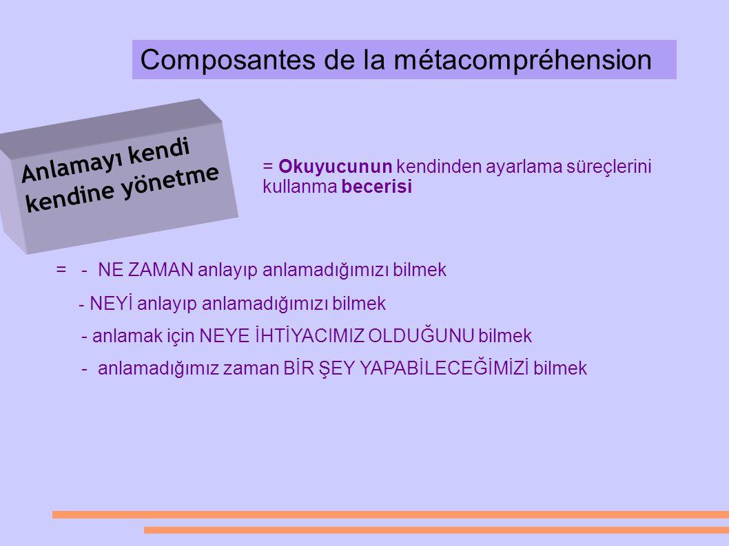 Composantes de la métacompréhension Anlamayı kendi kendine yönetme = Okuyucunun kendinden ayarlama süreçlerini kullanma becerisi = - NE ZAMAN anlayıp