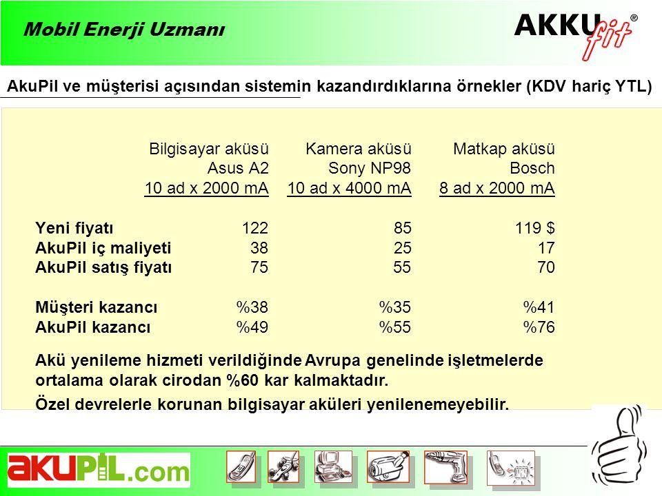 Bilgisayar aküsü Kamera aküsü Matkap aküsü Asus A2Sony NP98Bosch 10 ad x 2000 mA10 ad x 4000 mA8 ad x 2000 mA Yeni fiyatı 122 85 119 $ AkuPil iç maliyeti 38 25 17 AkuPil satış fiyatı 7555 70 Müşteri kazancı %38 %35 %41 AkuPil kazancı%49 %55 %76 AkuPil ve müşterisi açısından sistemin kazandırdıklarına örnekler (KDV hariç YTL) Mobil Enerji Uzmanı Akü yenileme hizmeti verildiğinde Avrupa genelinde işletmelerde ortalama olarak cirodan %60 kar kalmaktadır.