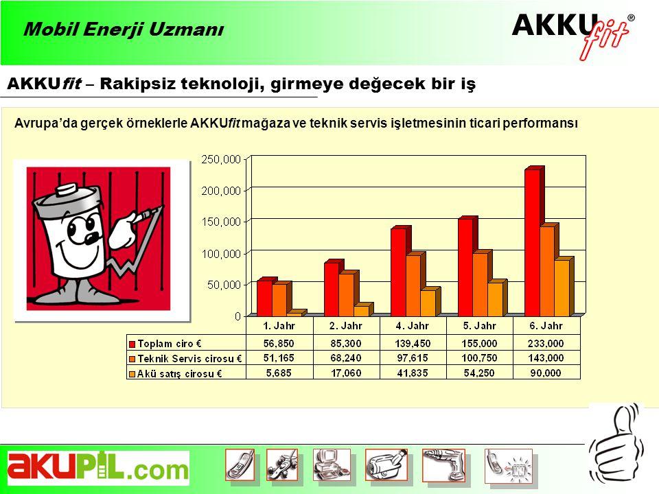 AKKUfit – Rakipsiz teknoloji, girmeye değecek bir iş Avrupa'da gerçek örneklerle AKKUfit mağaza ve teknik servis işletmesinin ticari performansı Mobil Enerji Uzmanı