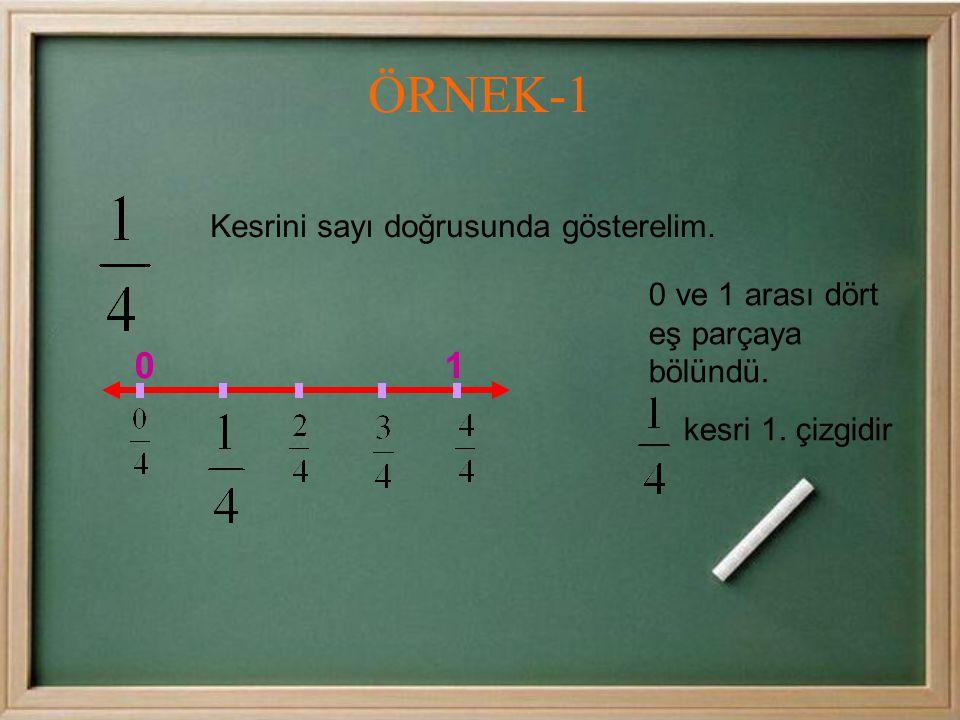 0 ve 1 arası dört eş parçaya bölündü.kesri 1. çizgidir ÖRNEK-1 Kesrini sayı doğrusunda gösterelim.