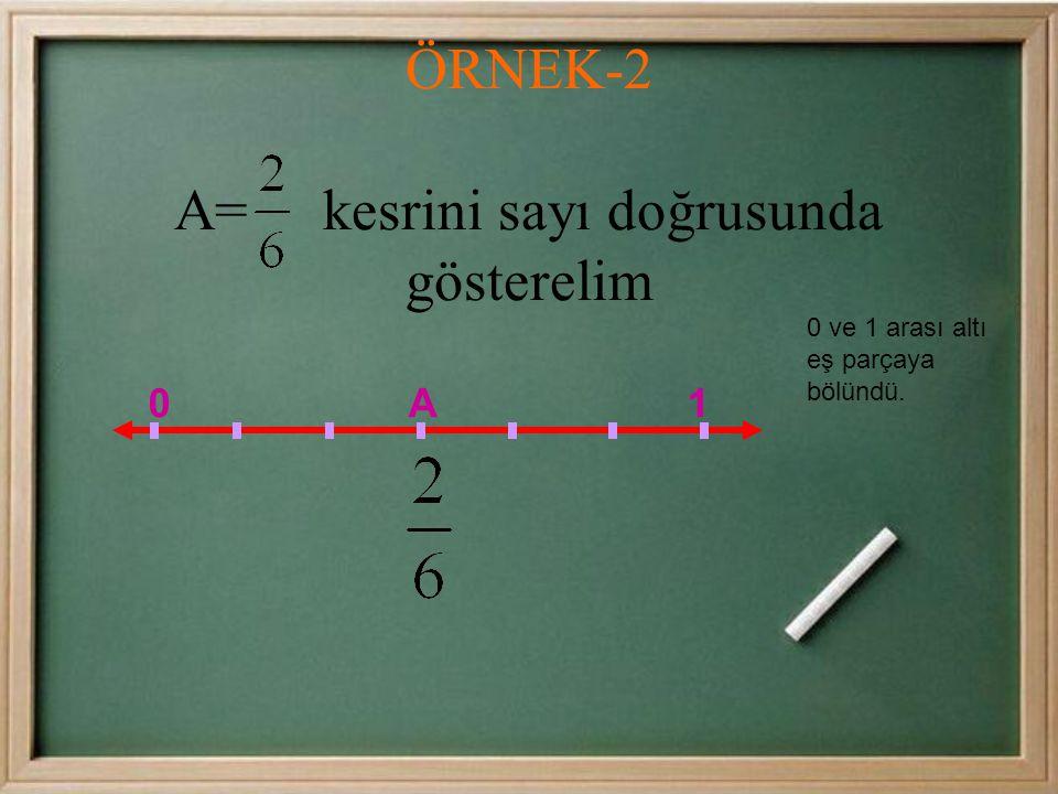 0 ve 1 arası dört eş parçaya bölündü. kesri 1. çizgidir ÖRNEK-1 Kesrini sayı doğrusunda gösterelim. 0 1