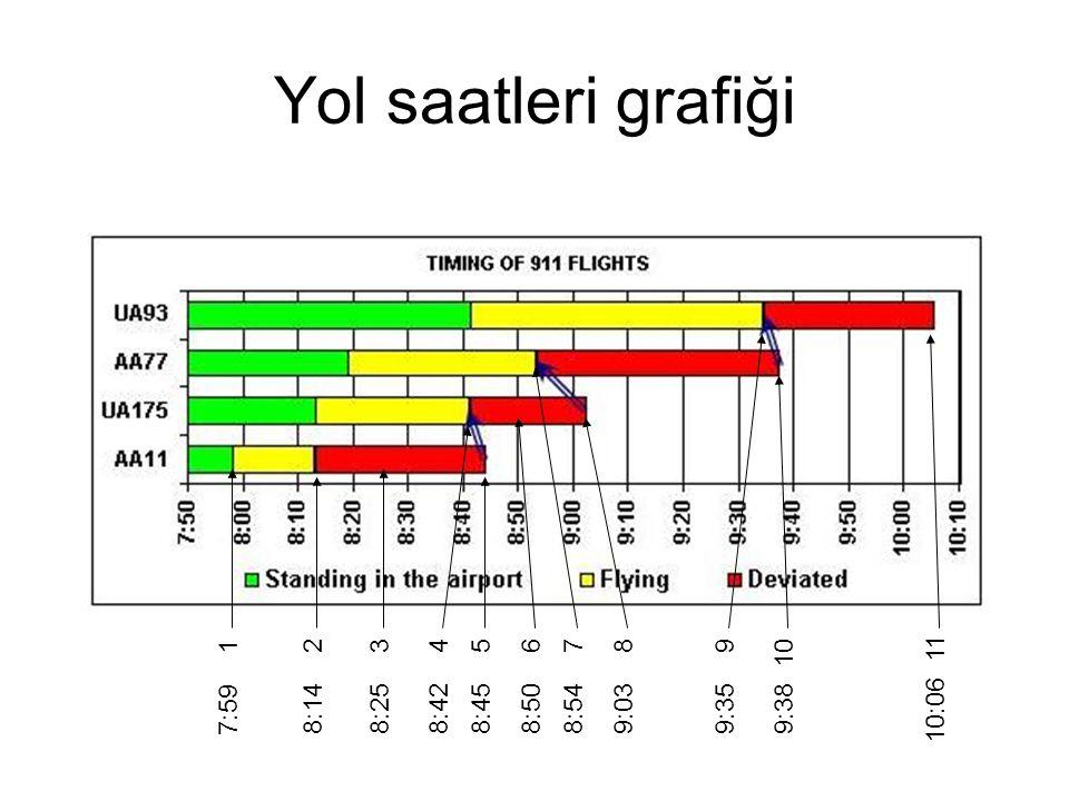 Yol saatleri grafiği 7:59 1 8:14 2 8:25 3 8:42 48:45 5 8:50 6 8:54 79:03 89:35 99:38 10 10:06 11