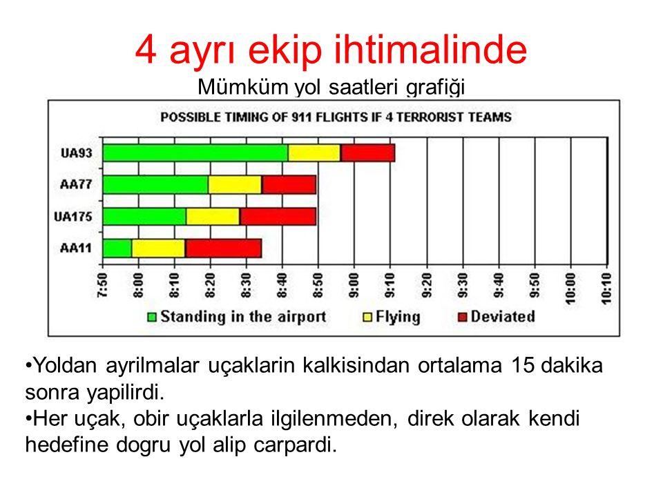 4 ayrı ekip ihtimalinde Mümküm yol saatleri grafiği •Yoldan ayrilmalar uçaklarin kalkisindan ortalama 15 dakika sonra yapilirdi.