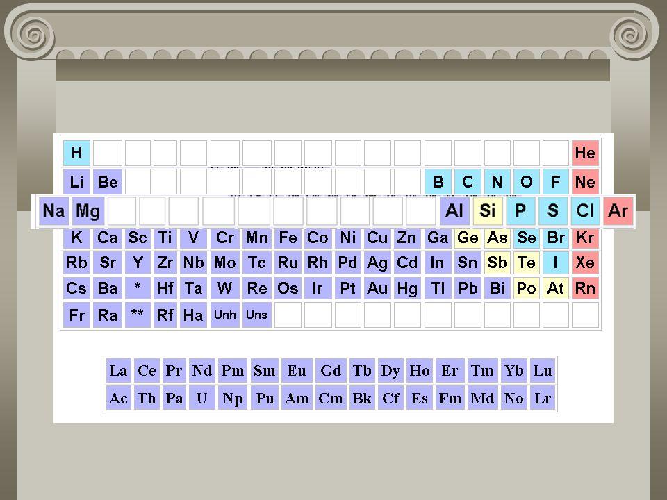 ÜÇÜNCÜ SIRA ELEMENTLERİ Periyodik cetvelin üçüncü sırası Na (sodyum) metali ile başlar Ar (argon) soygazı ile biter. Periyodik cetvelin aynı grubundak