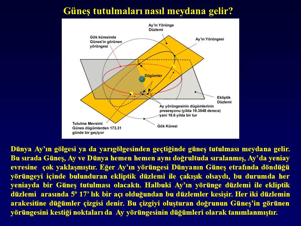 Bir tutulma olabilmesi için ilk şart, yer merkezli ekliptik koordinat sisteminde Dünya ve Güneş doğrultusunun yeniay evresi sırasında düğümler çizgisine yakın olmasıdır.