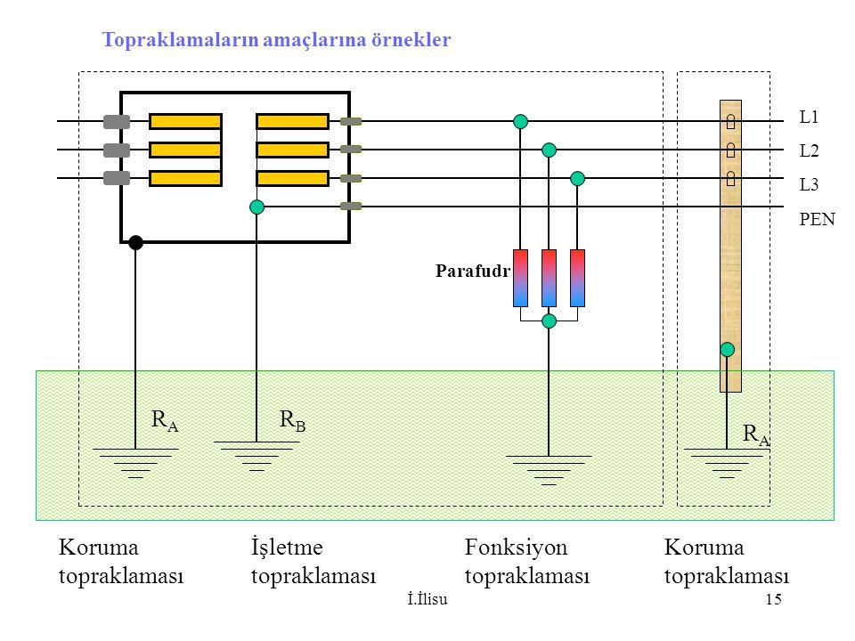 İ.İlisu15 Topraklamaların amaçlarına örnekler Koruma topraklaması İşletme topraklaması Fonksiyon topraklaması Koruma topraklaması L1 L2 L3 PEN RBRB RA