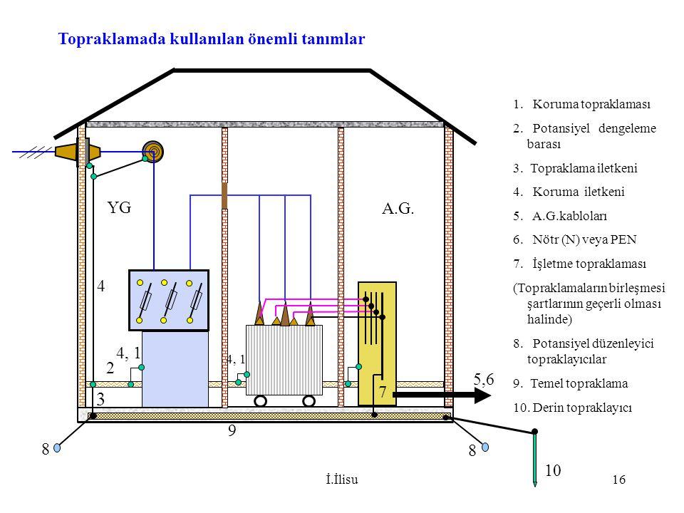 İ.İlisu16 1. Koruma topraklaması 2. Potansiyel dengeleme barası 3. Topraklama iletkeni 4. Koruma iletkeni 5. A.G.kabloları 6. Nötr (N) veya PEN 7. İşl