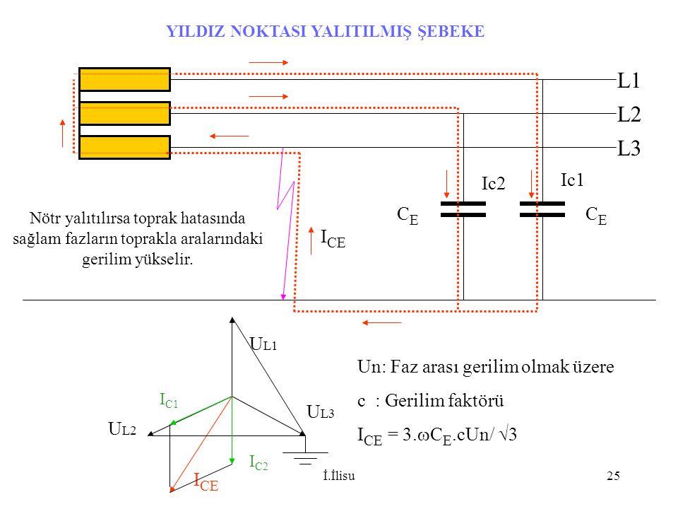İ.İlisu25 YILDIZ NOKTASI YALITILMIŞ ŞEBEKE Ic1 Ic2 L1 L2 L3 I CE U L1 U L2 U L3 I CE Un: Faz arası gerilim olmak üzere c : Gerilim faktörü I CE = 3. 