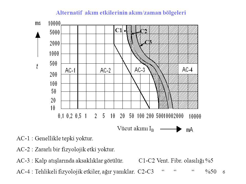 6 AC-1 : Genellikle tepki yoktur. AC-2 : Zararlı bir fizyolojik etki yoktur. AC-3 : Kalp atışlarında aksaklıklar görülür. C1-C2 Vent. Fibr. olasılığı