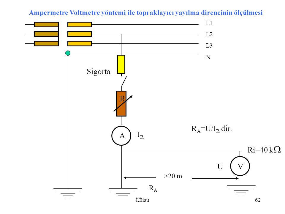 İ.İlisu62 L1 L2 L3 N R V A R A =U/I R dir. Sigorta RARA >20 m Ri=40 k  IRIR U Ampermetre Voltmetre yöntemi ile topraklayıcı yayılma direncinin ölçülm