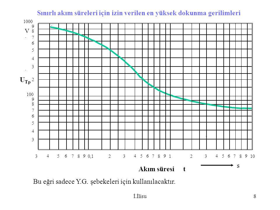 İ.İlisu29 Toprak özgül direncleri Toprak cinsi Toprak özgül direnci  E ( .m) Bataklık5-40 Çamur,kil,humus20-200 Kum200-2500 Çakıl2000-3000 Hava etkisi ile dağılmış taşçoğunlukla <1000 Kumtaşı2000-3000 Granit>50000 Buzultaşı>30000 Çimento (saf) 50 1xÇimento+3xKum 50-300 (Rutubetli) Değişik derinliklerdeki tabakaların farklı özgül dirençleri, ölçülen toprak özgül direncini etkiler.