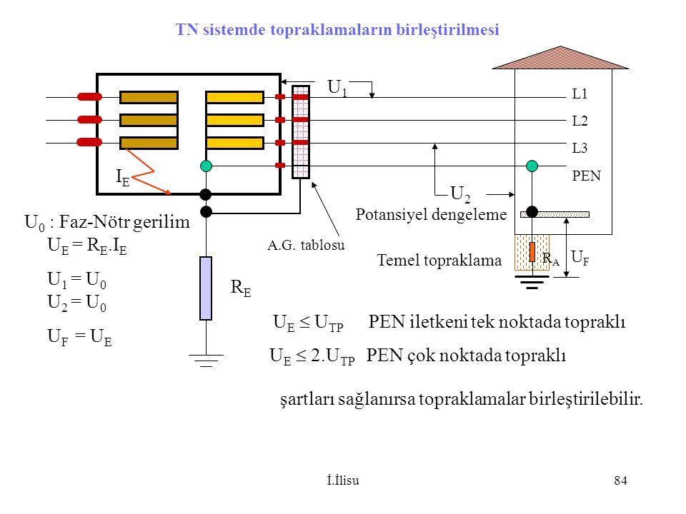 İ.İlisu84 L1 L2 L3 PEN RERE TN sistemde topraklamaların birleştirilmesi Potansiyel dengeleme Temel topraklama U E  U TP PEN iletkeni tek noktada topr