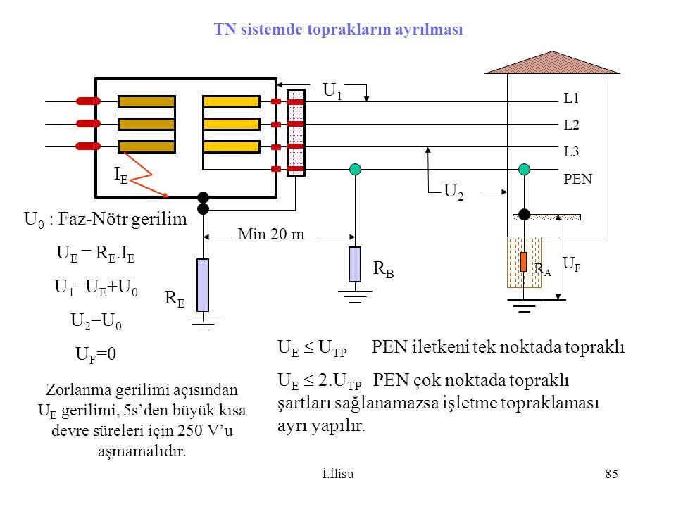 İ.İlisu85 TN sistemde toprakların ayrılması L1 L2 L3 PEN RBRB RERE Min 20 m IEIE U E = R E.I E U 1 =U E +U 0 U 2 =U 0 U F =0 U 0 : Faz-Nötr gerilim U2