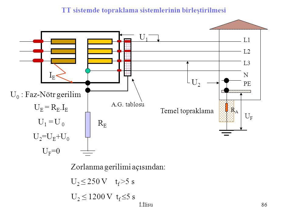 İ.İlisu86 L1 L2 L3 N RERE Temel topraklama Zorlanma gerilimi açısından: U 2 ≤ 250 V t f >5 s U 2 ≤ 1200 V t f  5 s TT sistemde topraklama sistemlerin