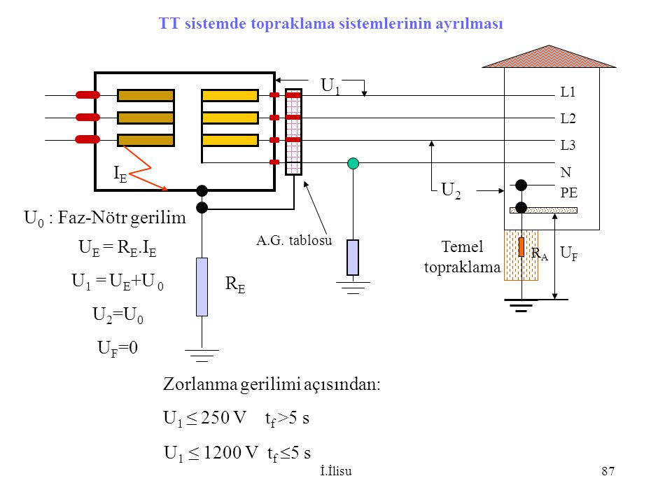 İ.İlisu87 L1 L2 L3 N RERE Temel topraklama Zorlanma gerilimi açısından: U 1 ≤ 250 V t f >5 s U 1 ≤ 1200 V t f  5 s TT sistemde topraklama sistemlerin