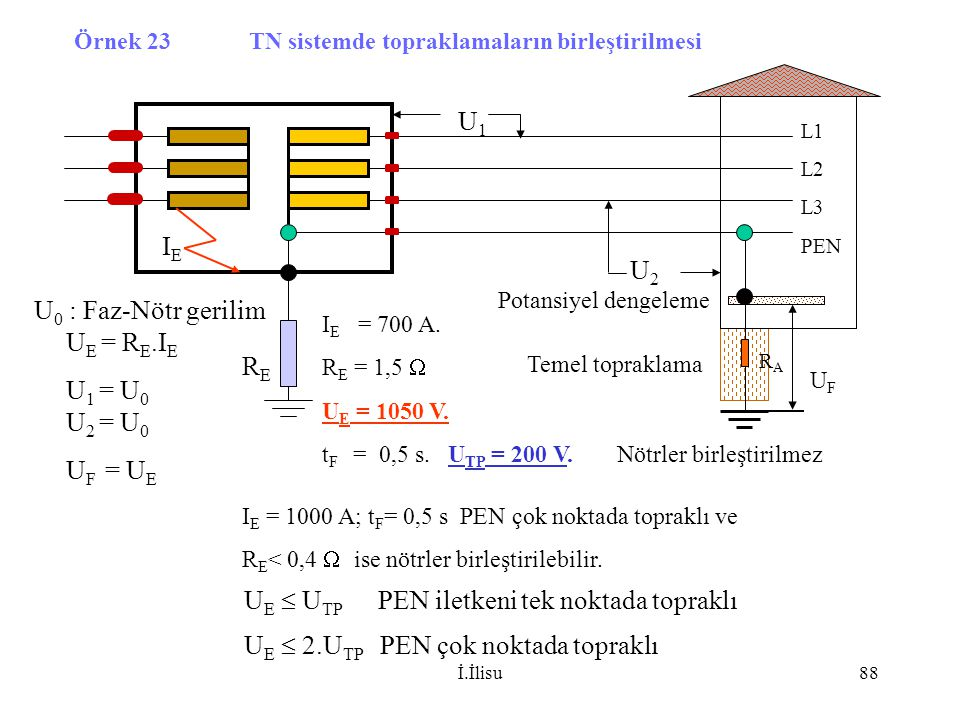 İ.İlisu88 L1 L2 L3 PEN RERE Örnek 23 TN sistemde topraklamaların birleştirilmesi Potansiyel dengeleme Temel topraklama U E  U TP PEN iletkeni tek nok