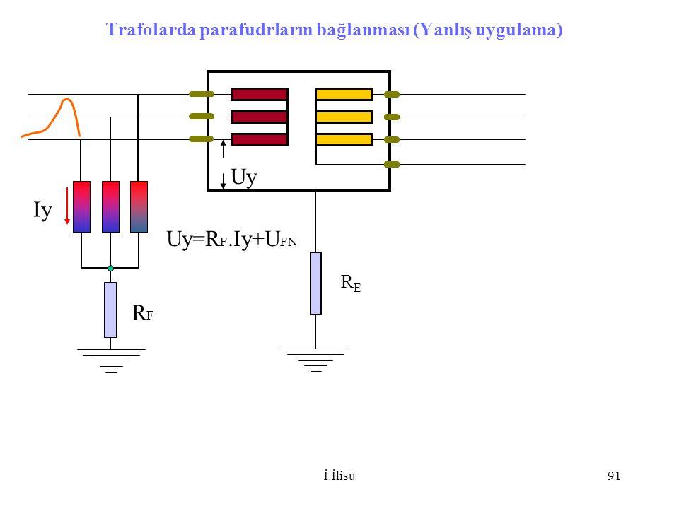 İ.İlisu91 RERE Trafolarda parafudrların bağlanması (Yanlış uygulama) RFRF Iy Uy Uy=R F.Iy+U FN