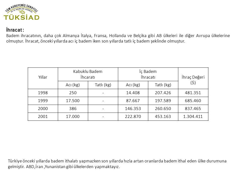 İhracat : Badem ihracatının, daha çok Almanya İtalya, Fransa, Hollanda ve Belçika gibi AB ülkeleri ile diğer Avrupa ülkelerine olmuştur.
