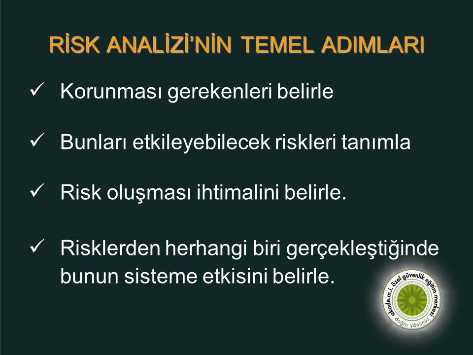  Korunması gerekenleri belirle  Bunları etkileyebilecek riskleri tanımla  Risk oluşması ihtimalini belirle.  Risklerden herhangi biri gerçekleştiğ