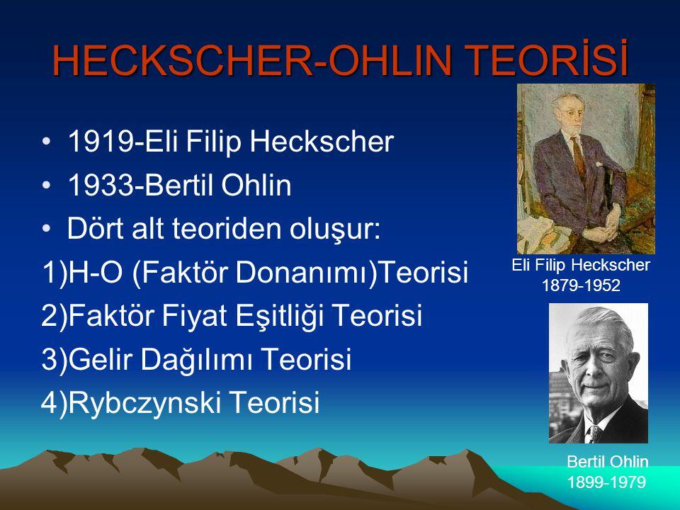 HECKSCHER-OHLIN TEORİSİ •1•1919-Eli Filip Heckscher •1•1933-Bertil Ohlin •D•Dört alt teoriden oluşur: 1)H-O (Faktör Donanımı)Teorisi 2)Faktör Fiyat Eşitliği Teorisi 3)Gelir Dağılımı Teorisi 4)Rybczynski Teorisi Eli Filip Heckscher 1879-1952 Bertil Ohlin 1899-1979