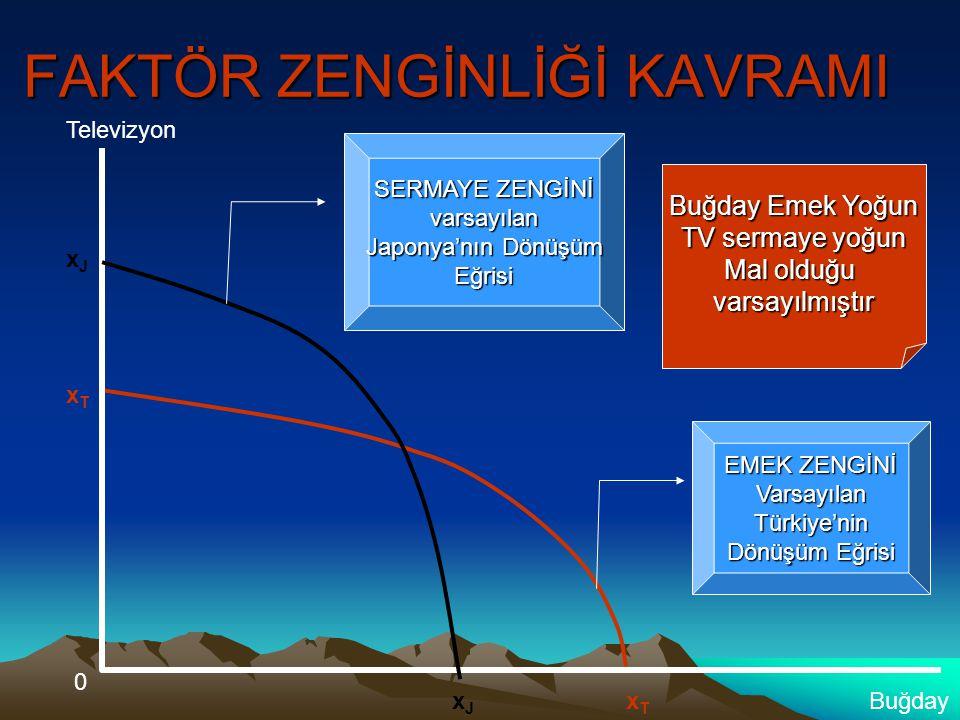 Televizyon Buğday 0 xJxJ xJxJ xTxT xTxT EMEK ZENGİNİ VarsayılanTürkiye'nin Dönüşüm Eğrisi SERMAYE ZENGİNİ varsayılan Japonya'nın Dönüşüm Eğrisi Buğday Emek Yoğun TV sermaye yoğun Mal olduğu varsayılmıştır FAKTÖR ZENGİNLİĞİ KAVRAMI