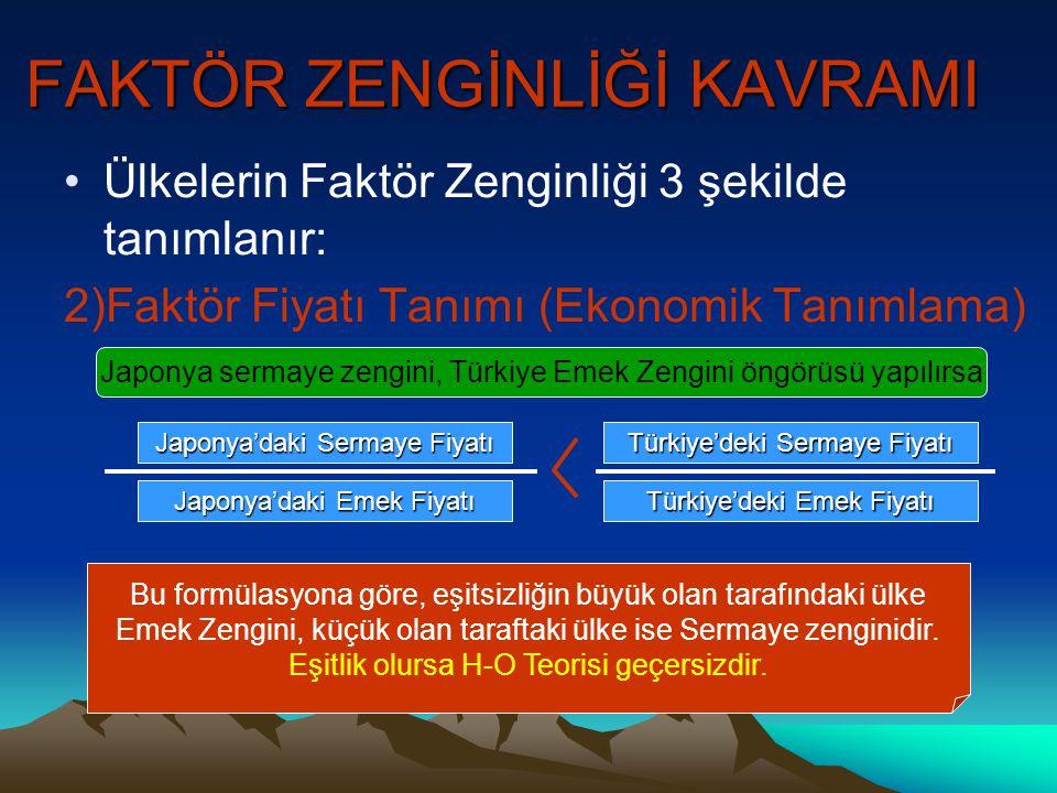 22 D İJ D İT 11 β1β1 H-O FAKTÖR ZENGİNLİĞİ TEORİSİ GEOMETRİK İSPAT (Sabit Maliyet) Televizyon Buğday F İT β2β2 0b1b1 b2b2 U1U1 xJxJ xJxJ xTxT xTxT F İJ t1t1 t2t2 Türkiye emek zengini olduğu için emeği yoğun kullananBuğdayÜretimindeKarşılaştırmalıÜstünlük elde eder Japonya Sermaye zengini Olduğu için Sermayeyi yoğun Kullanan TV üretiminde Karşılaştırmalı Üstünlük elde eder.