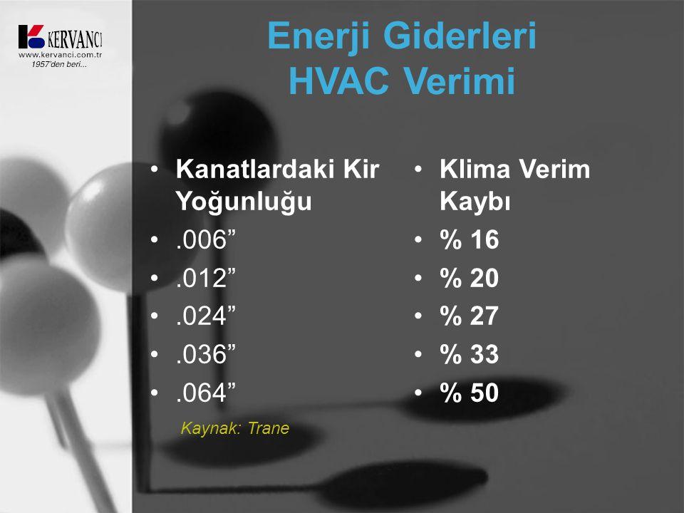 """Enerji Giderleri HVAC Verimi •Kanatlardaki Kir Yoğunluğu •.006"""" •.012"""" •.024"""" •.036"""" •.064"""" •Klima Verim Kaybı •% 16 •% 20 •% 27 •% 33 •% 50 Kaynak: T"""