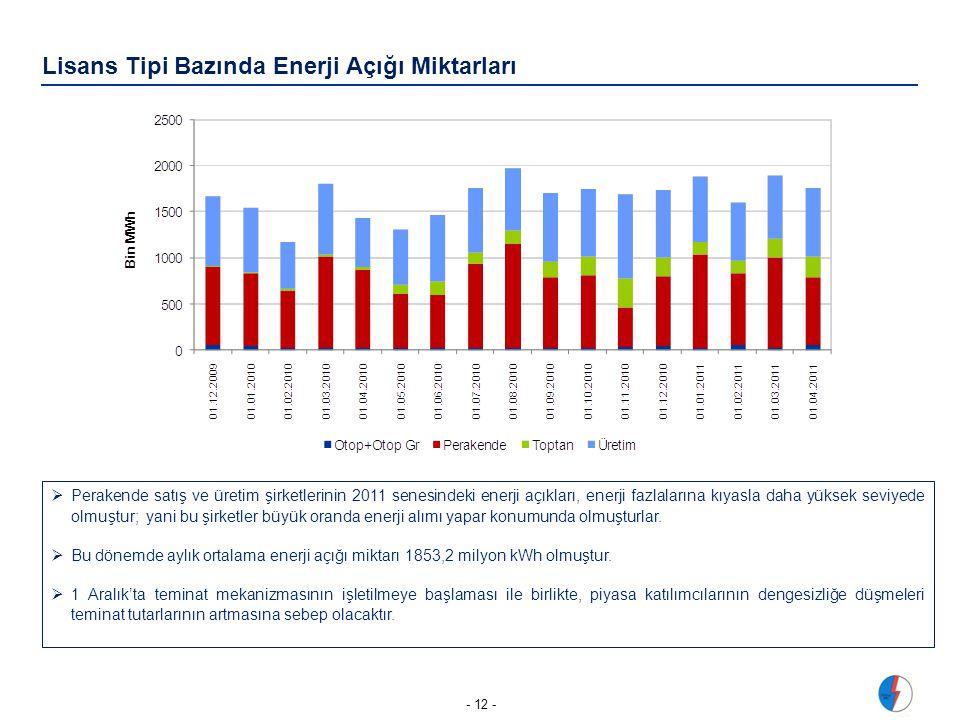 Lisans Tipi Bazında Enerji Açığı Miktarları - 12 -  Perakende satış ve üretim şirketlerinin 2011 senesindeki enerji açıkları, enerji fazlalarına kıyasla daha yüksek seviyede olmuştur; yani bu şirketler büyük oranda enerji alımı yapar konumunda olmuşturlar.