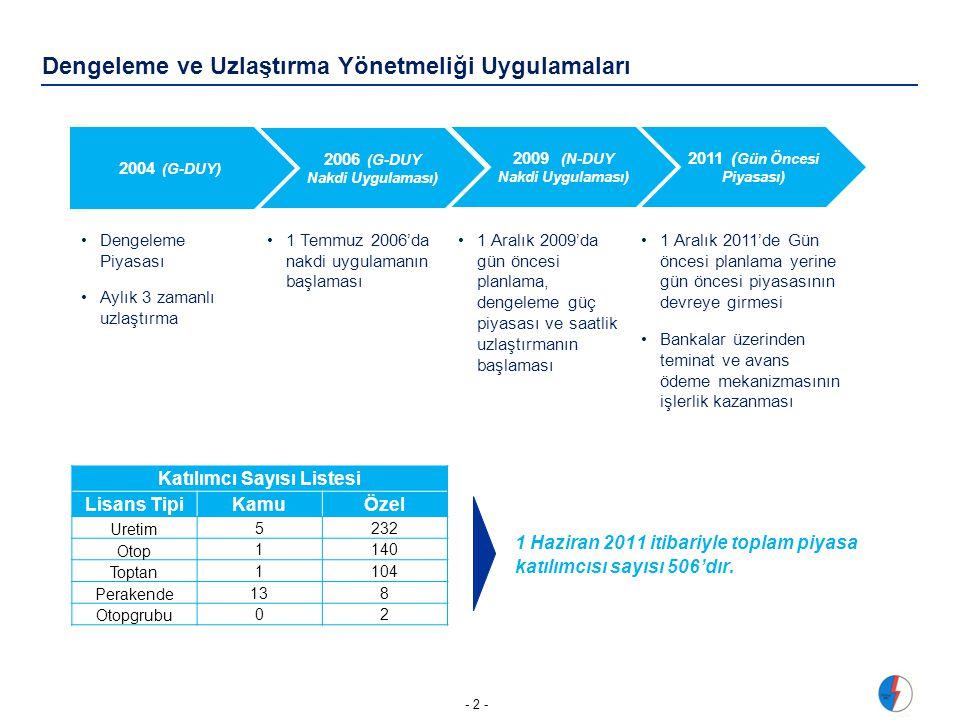 Dengeleme ve Uzlaştırma Yönetmeliği Uygulamaları - 2 - 2004 (G-DUY) 2006 (G-DUY Nakdi Uygulaması) 2009 (N-DUY Nakdi Uygulaması) 2011 ( Gün Öncesi Piyasası) •Dengeleme Piyasası •Aylık 3 zamanlı uzlaştırma •1 Temmuz 2006'da nakdi uygulamanın başlaması •1 Aralık 2009'da gün öncesi planlama, dengeleme güç piyasası ve saatlik uzlaştırmanın başlaması •1 Aralık 2011'de Gün öncesi planlama yerine gün öncesi piyasasının devreye girmesi •Bankalar üzerinden teminat ve avans ödeme mekanizmasının işlerlik kazanması 1 Haziran 2011 itibariyle toplam piyasa katılımcısı sayısı 506'dır.