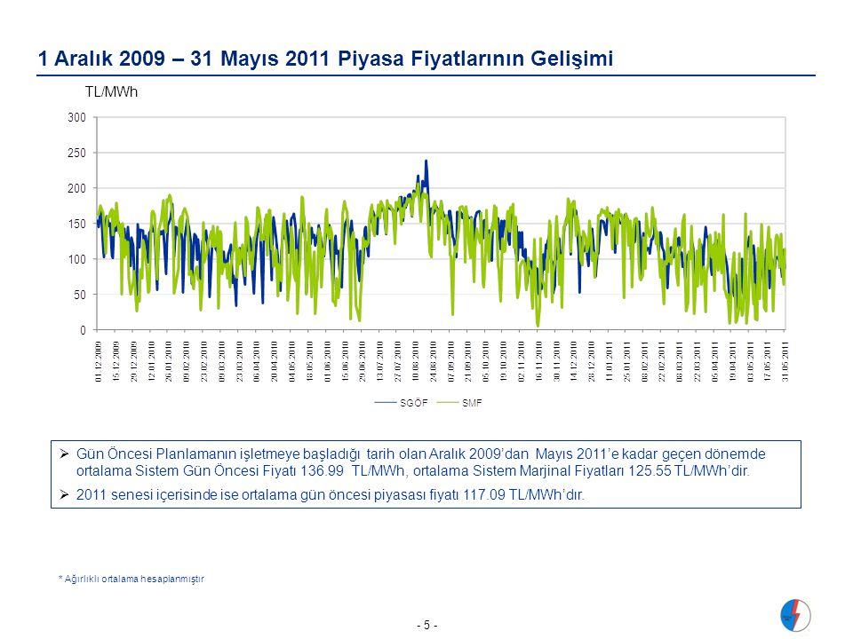 1 Aralık 2009 – 31 Mayıs 2011 Piyasa Fiyatlarının Gelişimi - 5 -  Gün Öncesi Planlamanın işletmeye başladığı tarih olan Aralık 2009'dan Mayıs 2011'e kadar geçen dönemde ortalama Sistem Gün Öncesi Fiyatı 136.99 TL/MWh, ortalama Sistem Marjinal Fiyatları 125.55 TL/MWh'dir.