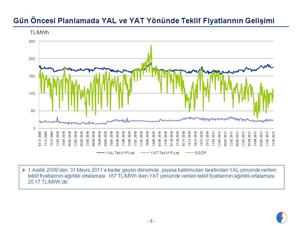 Gün Öncesi Planlamada YAL ve YAT Yönünde Teklif Fiyatlarının Gelişimi - 6 - TL/MWh  1 Aralık 2009'dan 31 Mayıs 2011'e kadar geçen dönemde, piyasa katılımcıları tarafından YAL yönünde verilen teklif fiyatlarının ağırlıklı ortalaması 167 TL/MWh iken YAT yönünde verilen teklif fiyatlarının ağırlıklı ortalaması 20.17 TL/MWh'dir.