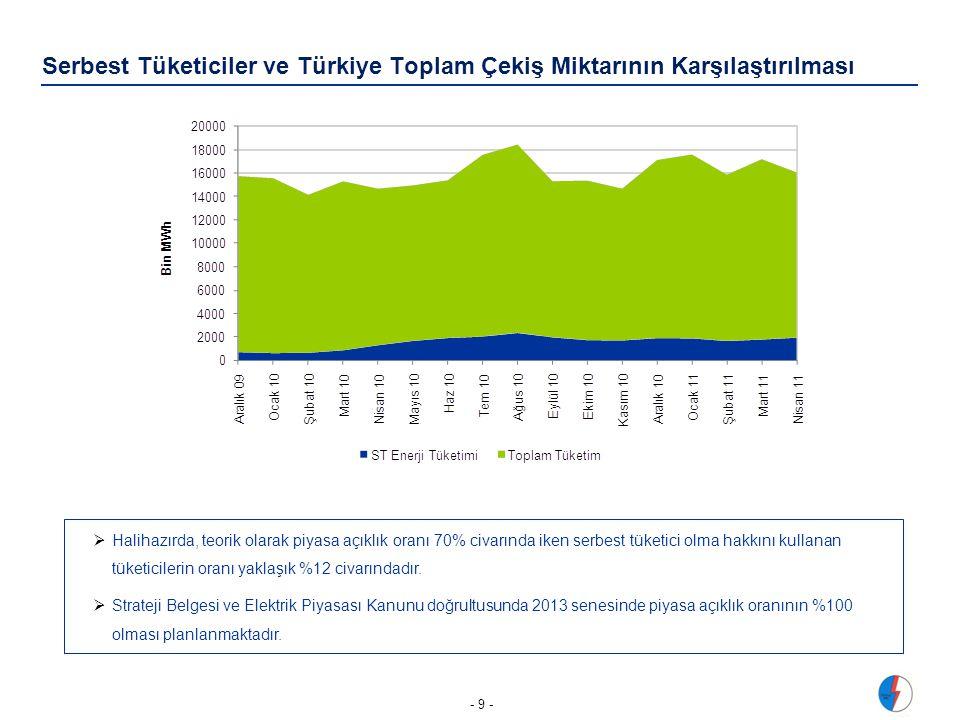 Serbest Tüketiciler ve Türkiye Toplam Çekiş Miktarının Karşılaştırılması - 9 -  Halihazırda, teorik olarak piyasa açıklık oranı 70% civarında iken serbest tüketici olma hakkını kullanan tüketicilerin oranı yaklaşık %12 civarındadır.