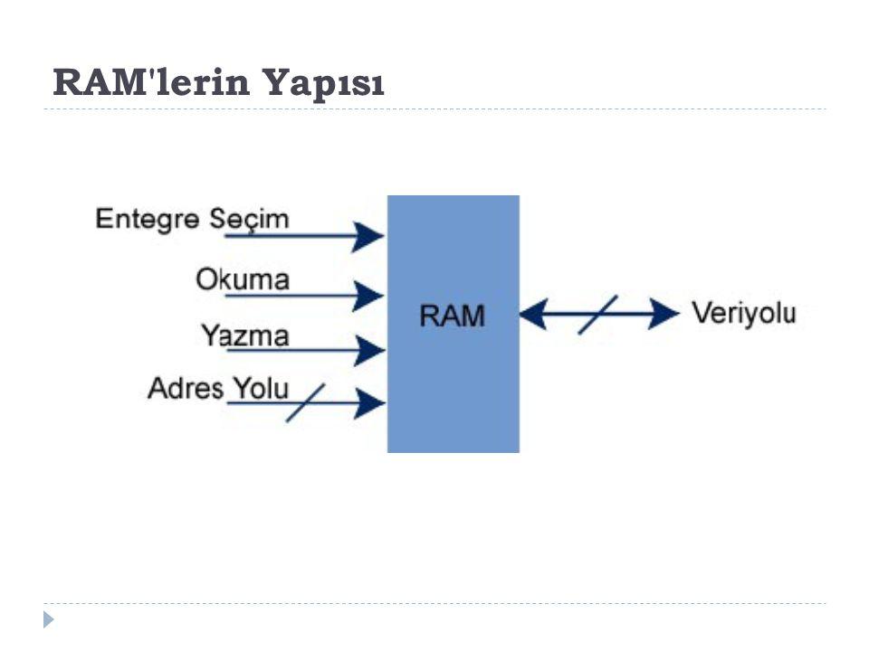 RAM'lerin Yapısı