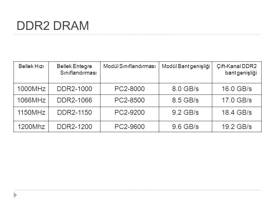 DDR2 DRAM Bellek HızıBellek Entegre Sınıflandırması Modül SınıflandırmasıModül Bant genişliğiÇift-Kanal DDR2 bant genişliği 1000MHzDDR2-1000PC2-80008.