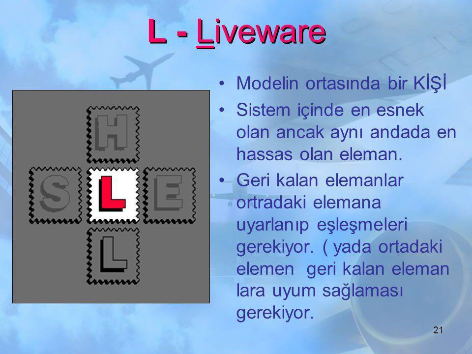 """20 S - Software H - Hardware E - Environment L - Liveware. Model parçaları eşleştirme ihtiyacını gösteriyor. İnsan İlişkilerinde """"SHEL"""" modeli"""