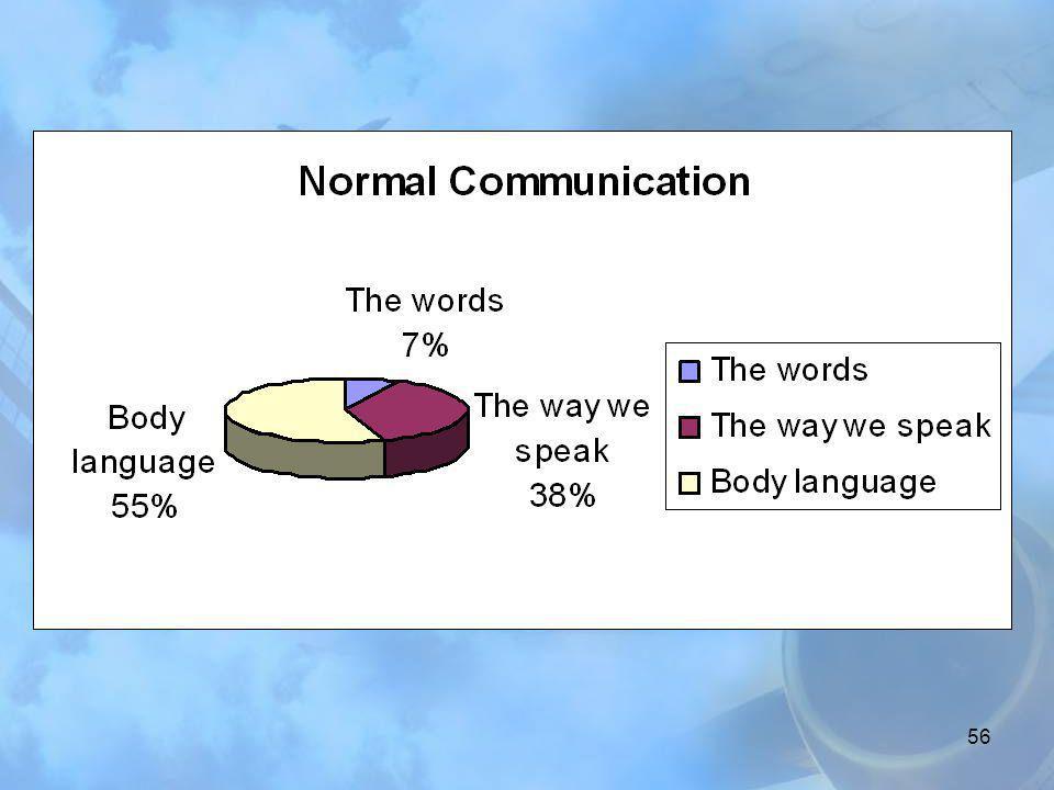 55 İletişim zinciri YAYINLA ANLAMAK KONUYU DÜŞÜNMEK ALICI TERCÜME CEVAP KONTROL