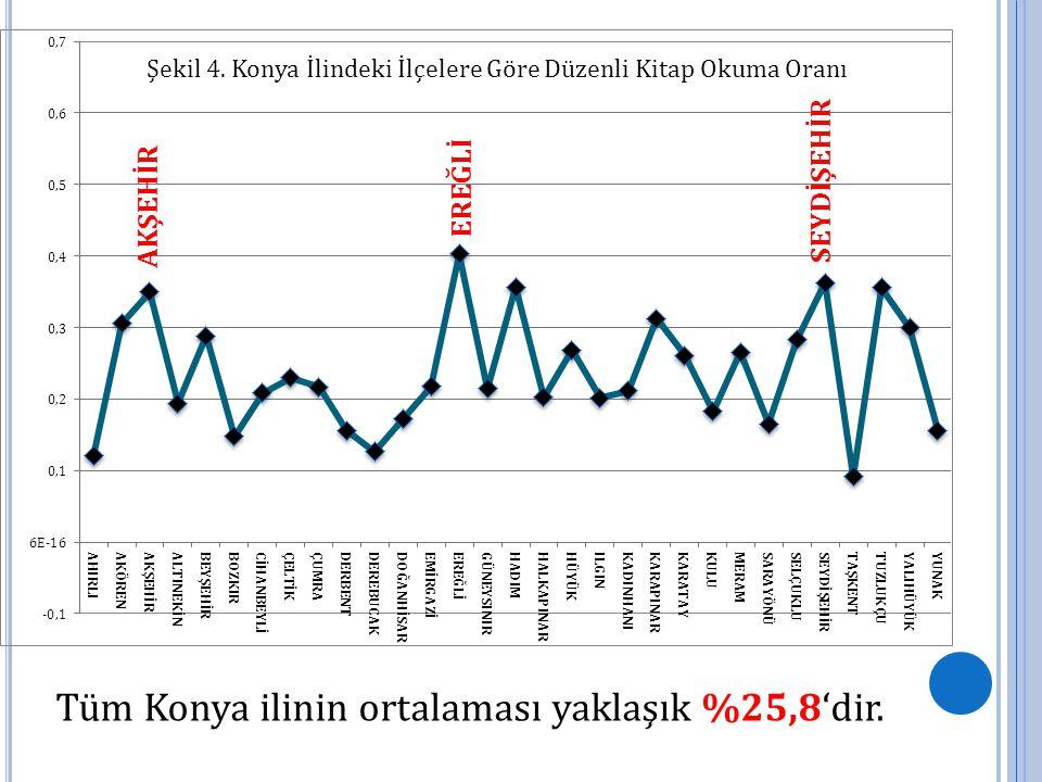 EREĞLİ SEYDİŞEHİR AKŞEHİR Tüm Konya ilinin ortalaması yaklaşık %25,8'dir.